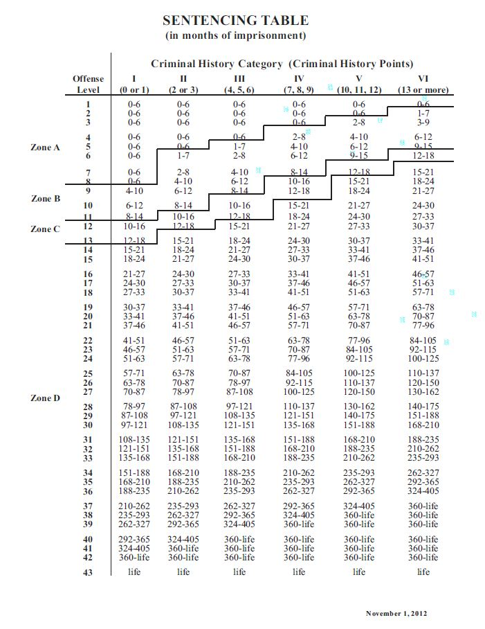 Below Is The Sentencing Guideline Chart That Judges Uses To Sentence An Individual Convicted Of Federal Crimes